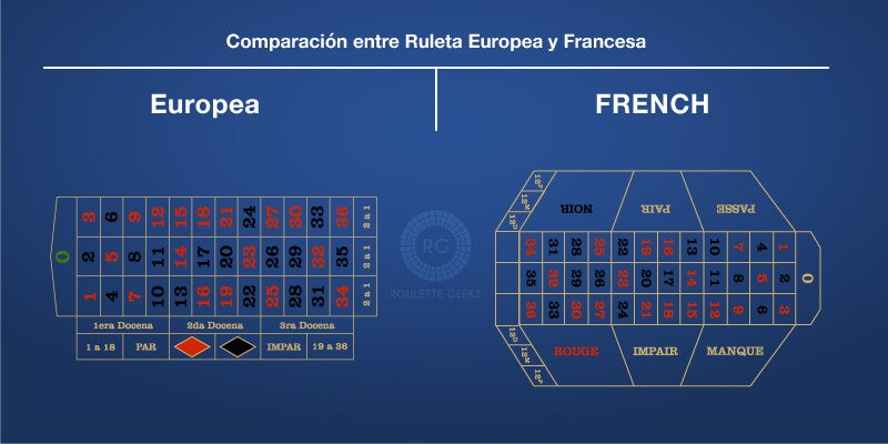 ruleta europea y frances